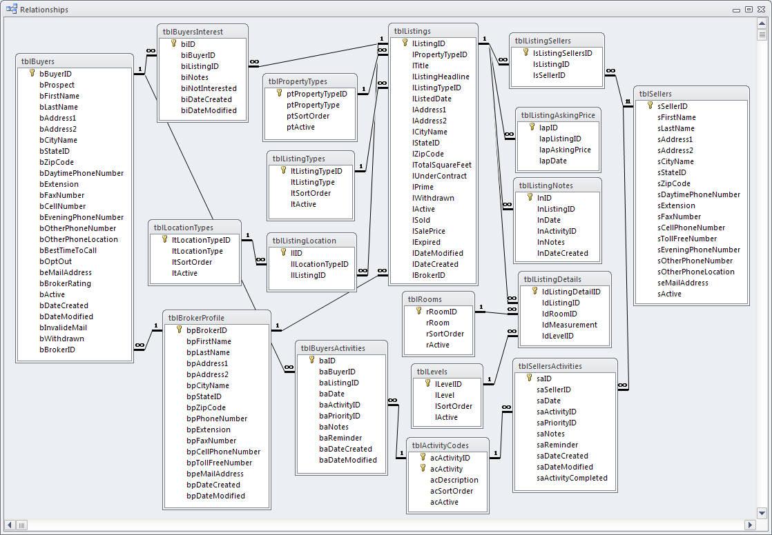 Data Model - Real Estate
